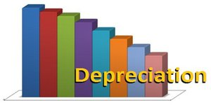 Depreciation Bar Chart